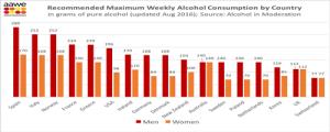 Maximum alcohol Consumption levels